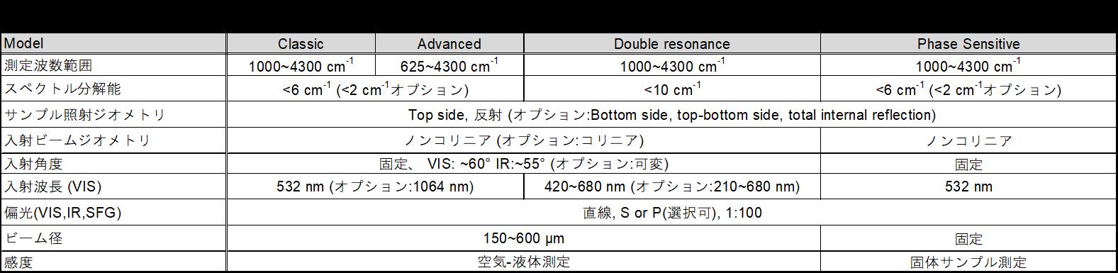 SFG分光システム 仕様