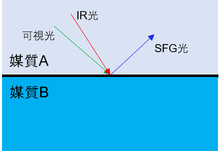 SFG分光原理